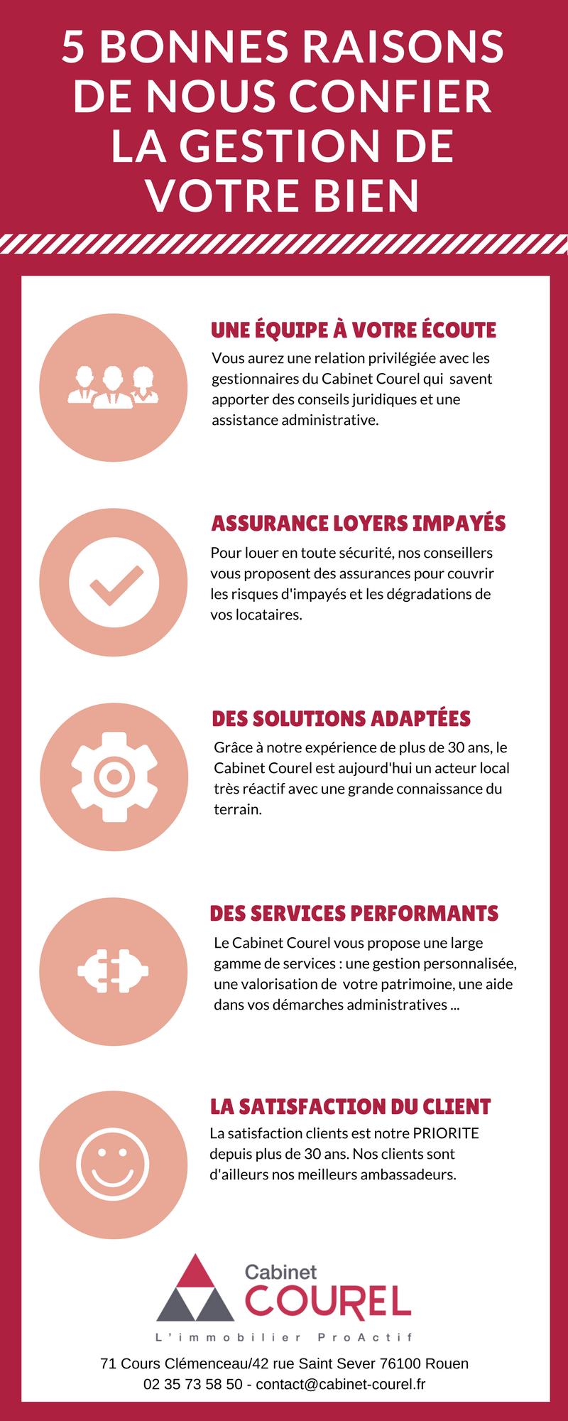 Les 5 bonnes raisons de confier la gestion de votre bien à l'agence Courel #Rouen