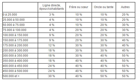 Droits donations immobilières